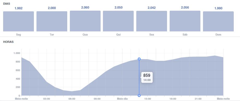 Gráfico dos horários de pico no Facebokk