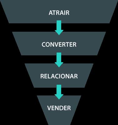 Funil-de-vendas-Inbound-Marketing-Vertical
