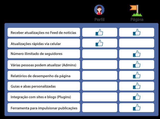 Facebook Tabela - Pagina VS Perfil
