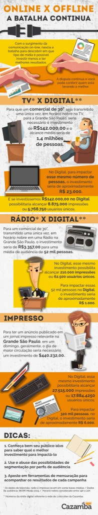 infográfico marketing online x offline