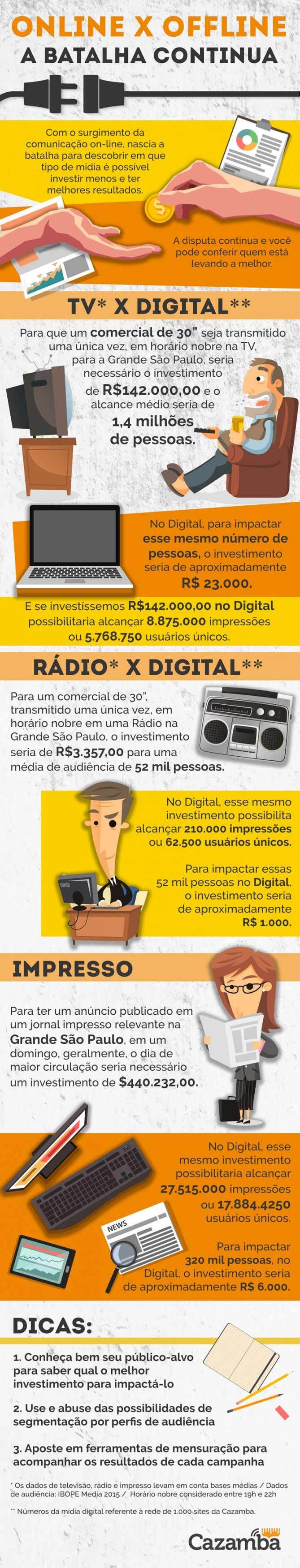 infográfico marketing online x offline